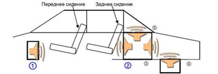 Схематическое изображение расположения динамиков в авто