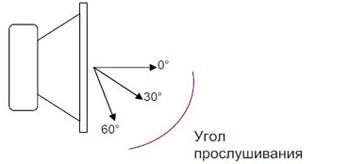 Схематическое изображения угла прослушивания динамика