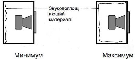 Схема расположения звукопоглощающего материала в авто