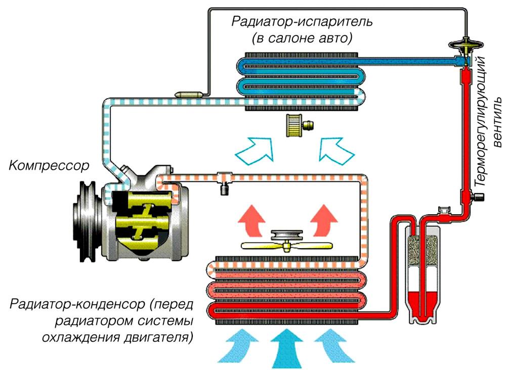 Схема работы кондиционера в автомобиле