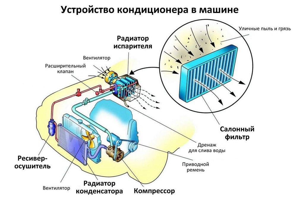 Устройство системы кондиционирования воздуха