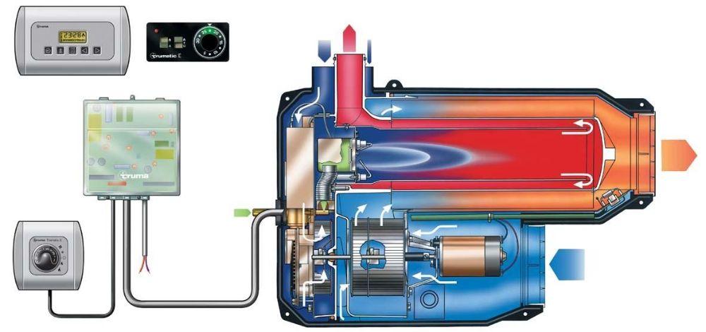 Газовый отопитель