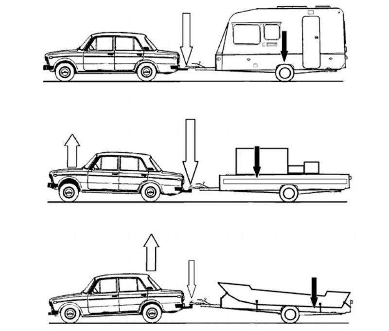 Варианты нагрузки для автомобиля с прицепом