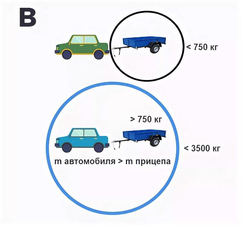 Масса автомобиля и прицепа