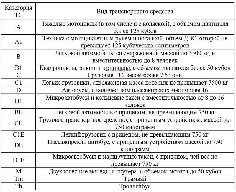 Категории прав на управление ТС