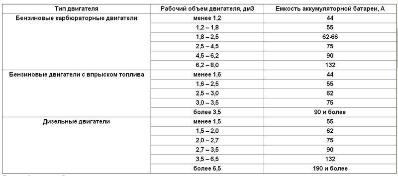 Таблица разновидностей АКБ