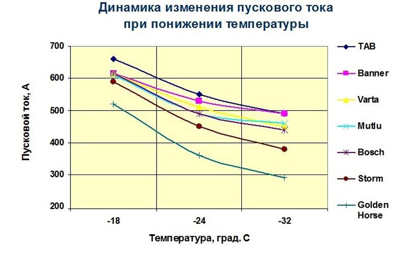 Динамика изменения пускового тока