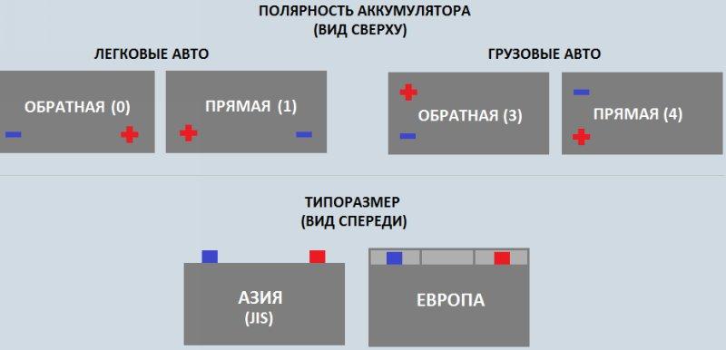 Разновидности полярности аккумуляторов