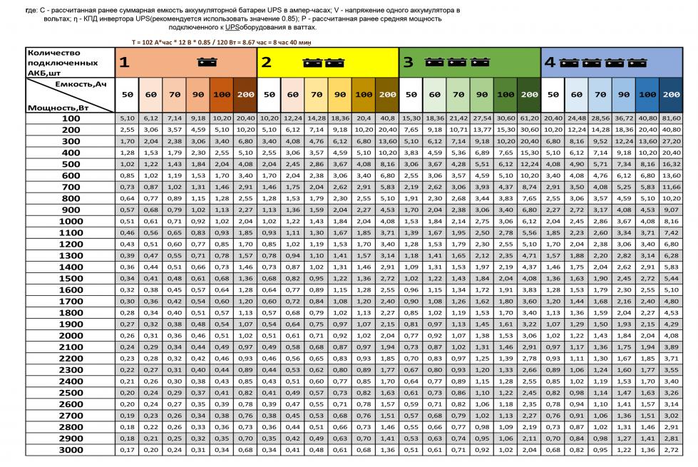 Таблица веса аккумуляторов в зависимости от мощности