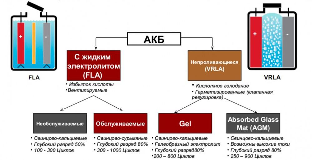 Виды АКБ