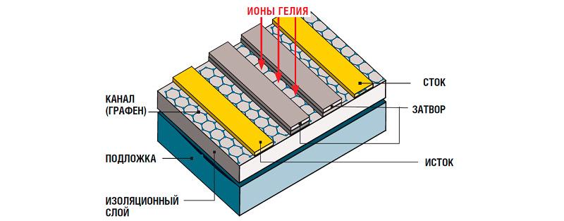 Строение графенового акб