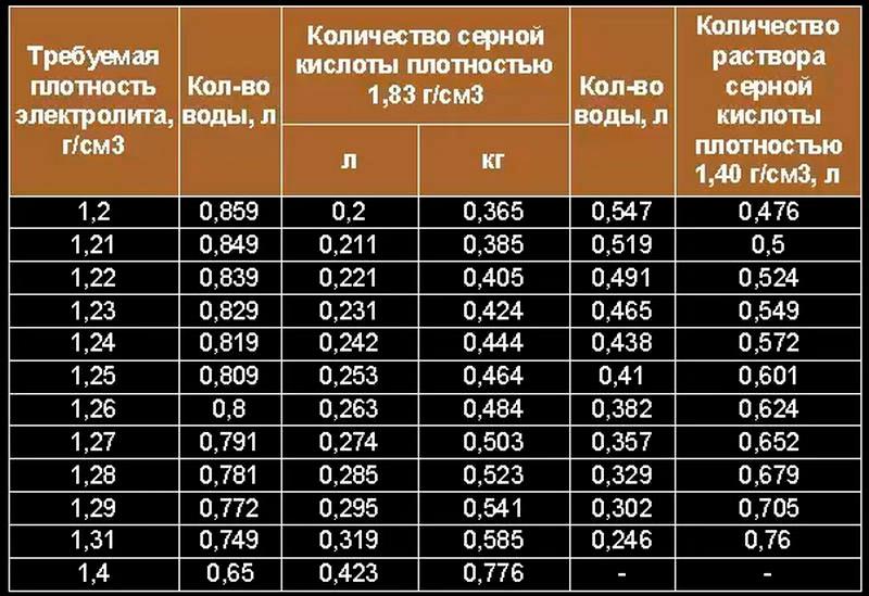 Таблица состава электролита
