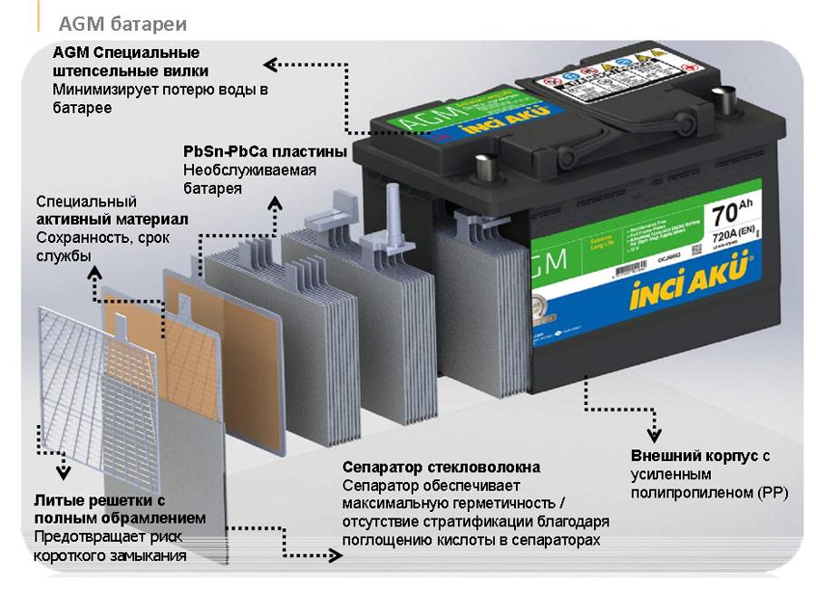 Строение AGM аккумулятора