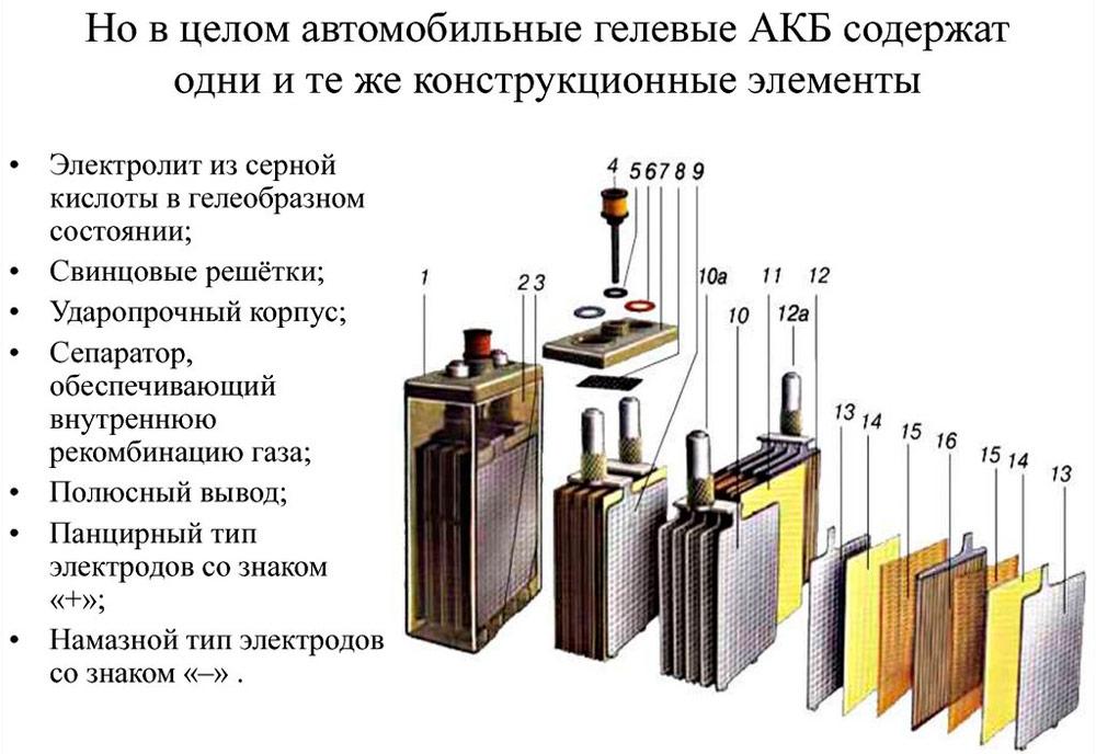 Строение гелевого акб