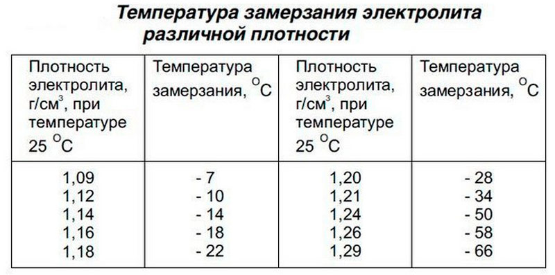 Температура замерзания