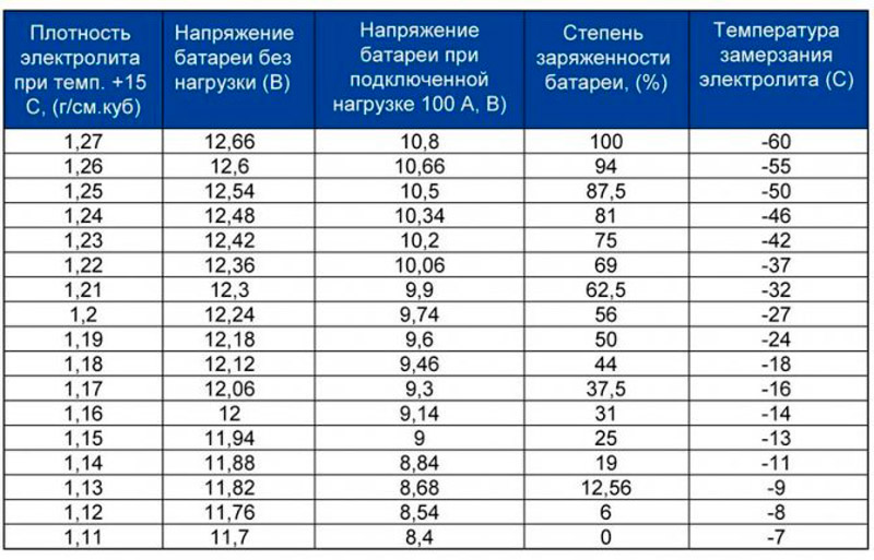 АКБ плотность электролита таблица