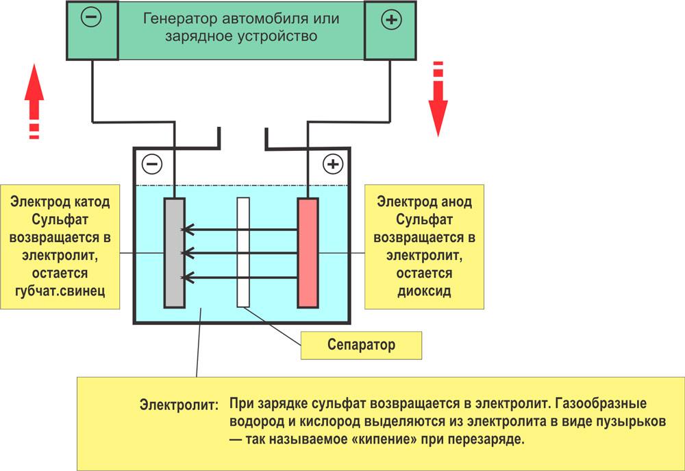 АКБ принцип работы схема