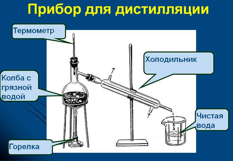 Дистилляция воды