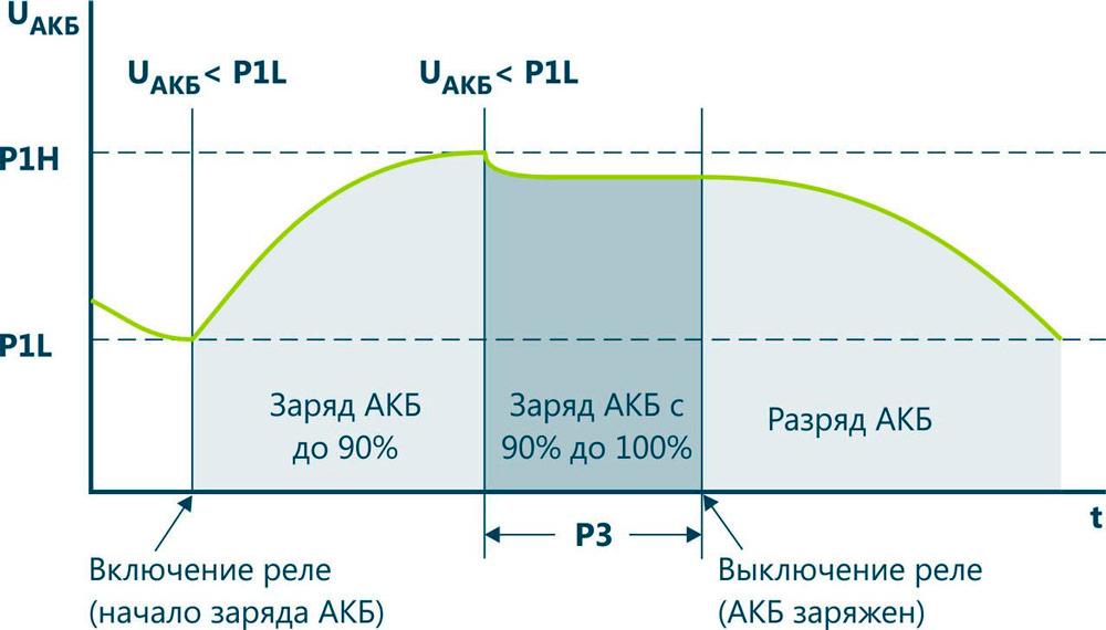 График заряда АКБ