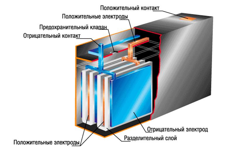 Свинцово-кислотный АКБ