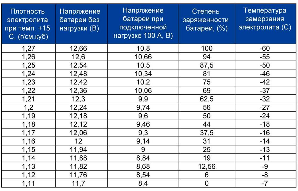 Таблица плотности
