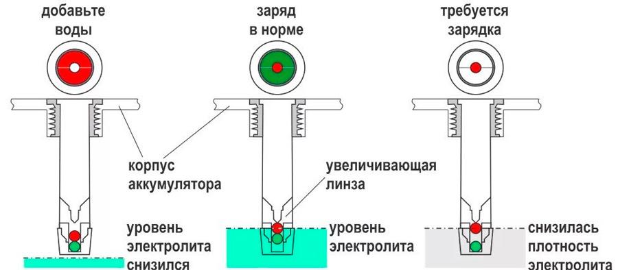 Индикатор уровня