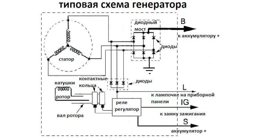 Типовая схема генератора
