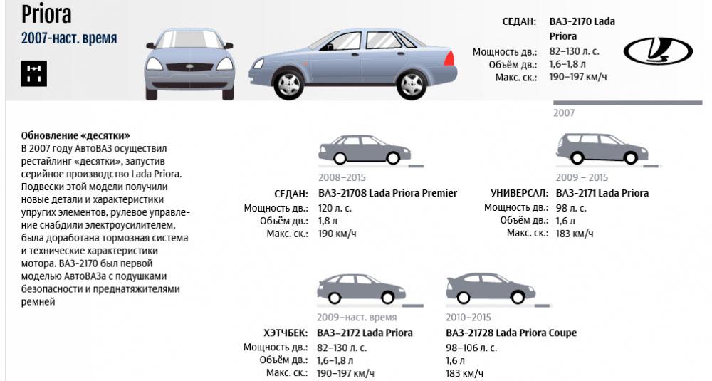 Автомобиль Приора